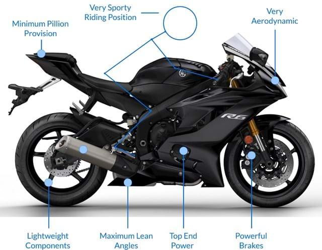 Types of motorbikes